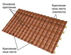 Инструкция по монтажу металлочерепицы zi4